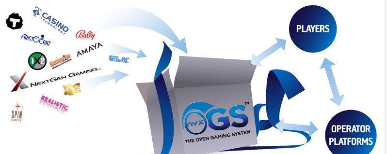 nyx gaming pelialusta toimintaperiaate