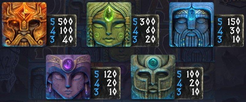 Asgardian Stones -kolikkopeli symbolit