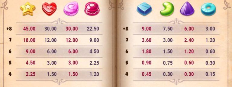 Sweet Alchemy kolikkopeli symbolit