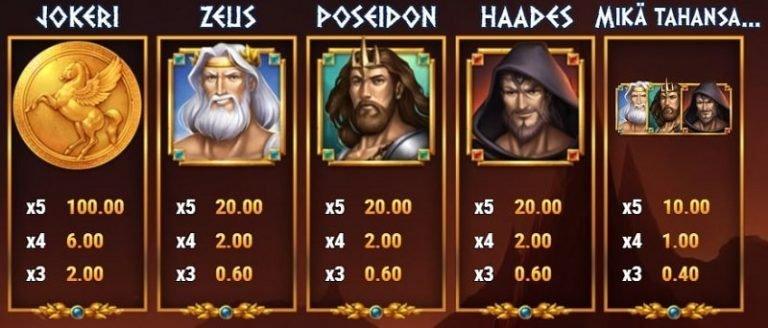 Rise of Olympus -kolikkopelin symbolit