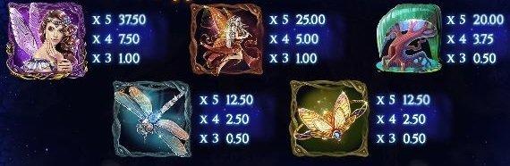 Faerie Spells arvokkaat symbolit