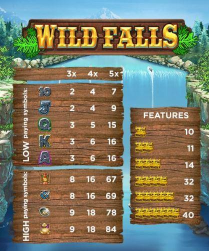 Wild Falls -pelissä jaettavat pisteet Mr Greenin kevätriehassa