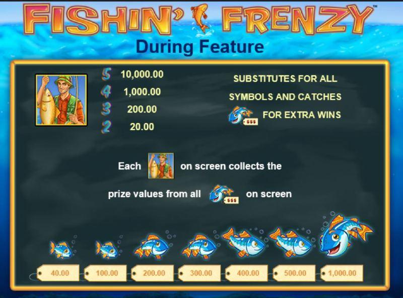 fishin frenzy ilmaiskierros peliohje